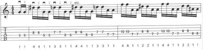 Shred Alternate picking ejercicios