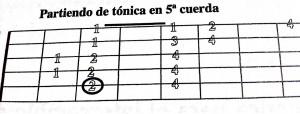 La escala mixolidia 5 cuerda