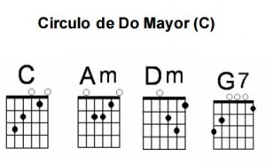 Círculos en la guitarra Do Mayor (C)