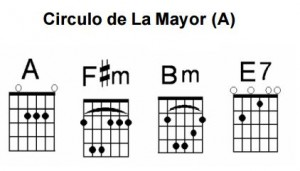 Círculo de La Mayor en la guitarra