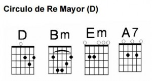 Círculo de guitarra Re Mayor