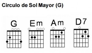 Los círculos en la guitarra Sol Mayor